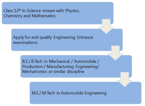 Pathway 2: Pursue M.E. /M.Tech in Automobile Engineering after graduation