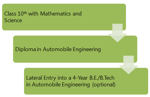 Pathway 3: Pursue a Diploma in Automobile Engineering after class 10th