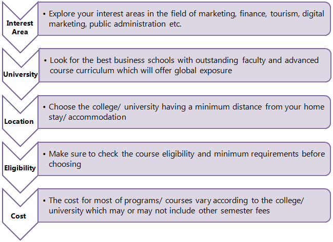 How to Choose the right course?