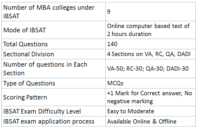 IBSAT Entrance Exam for MBA: Highlights