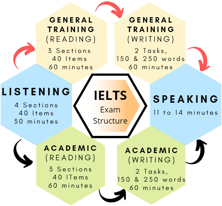 IELTS syllabus 2020: IELTS Exam structure