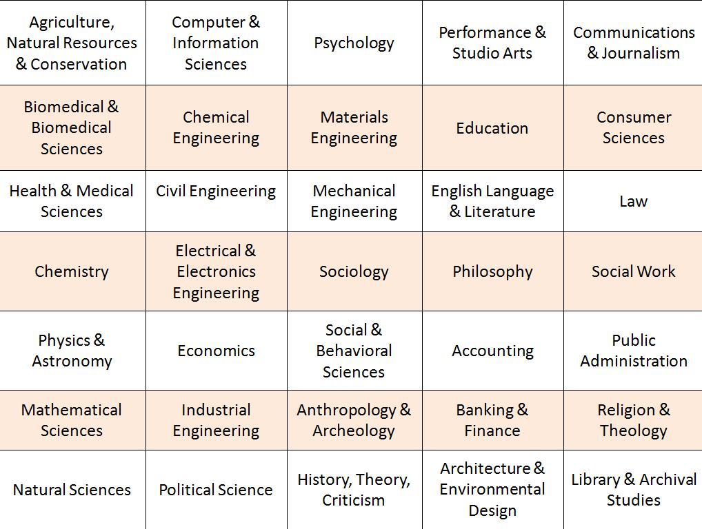 GRE Syllabus 2020: List of Study Disciplines You Can Apply To