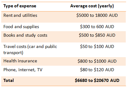 MBA in Australia: Cost of Living