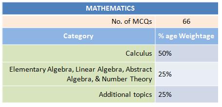 Distribution of GRE Syllabus of Mathematics