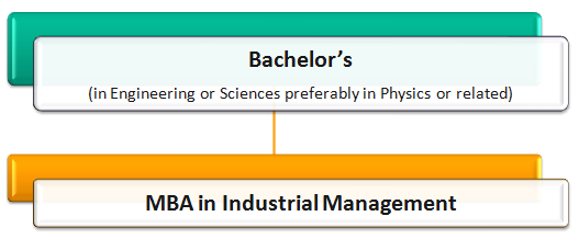 Industrial Management Courses: How to Become an Industrial Manager Pathway 5
