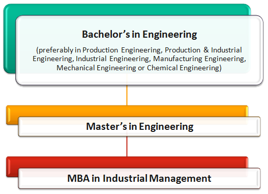 Industrial Management Courses: How to Become an Industrial Manager Pathway 4