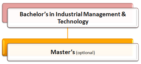Industrial Management Courses: How to Become an Industrial Manager Pathway 7