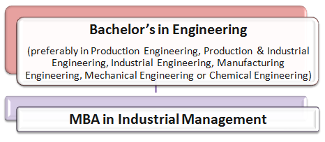 Industrial Management Courses: How to Become an Industrial Manager Pathway 3