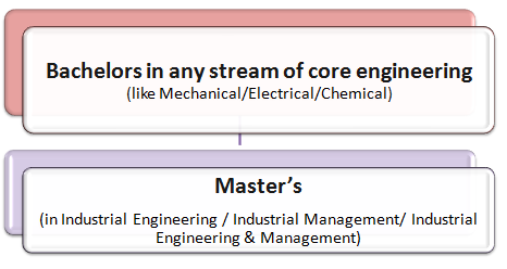 Industrial Management Courses: How to Become an Industrial Manager Pathway 2