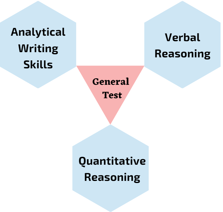 GRE Syllabus: Sections of General Tests