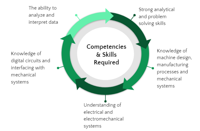 Automobile Engineering - Competencies and skills required