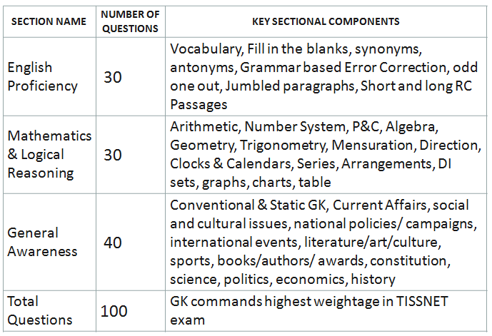 MBA Entrance Exams: TISS-NET Sectional Composition