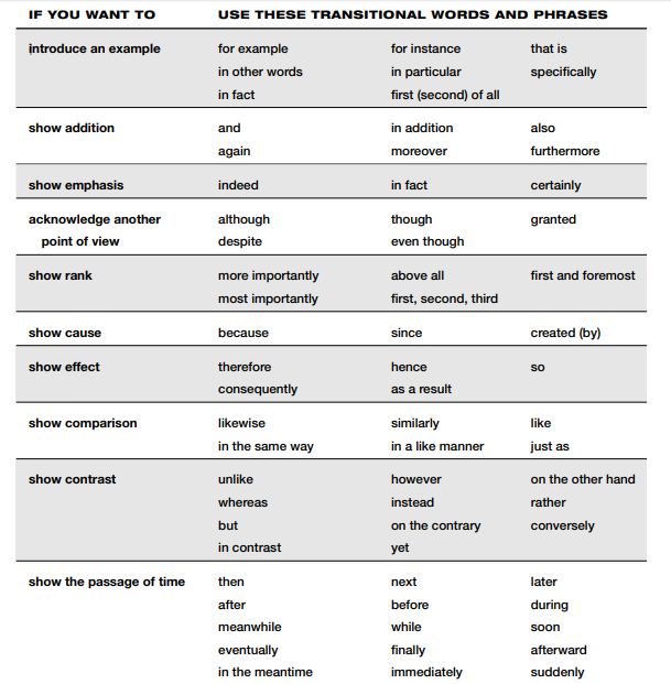 GMAT Syllabus: List of Useful Transitional Words