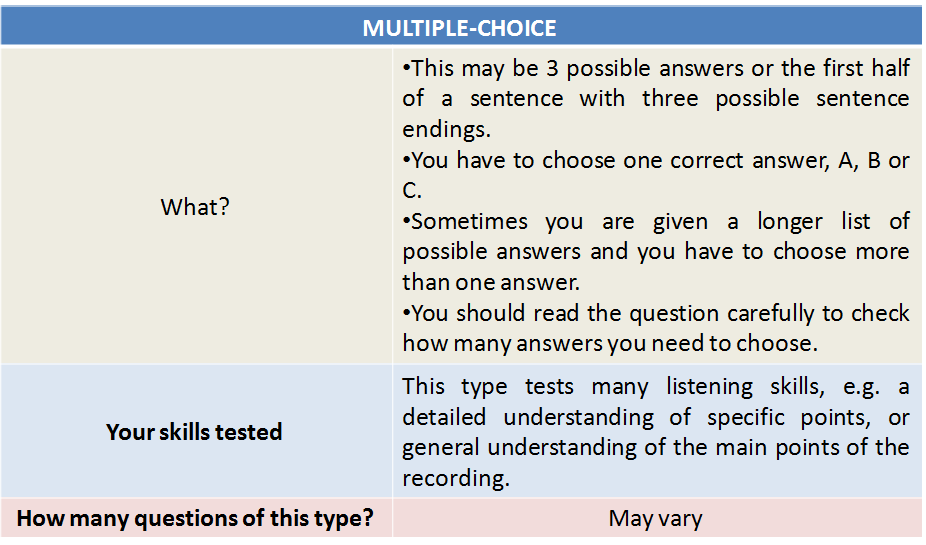IELTS Syllabus 2020: Listening Question Type 1