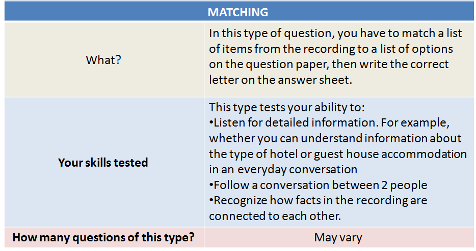 IELTS Syllabus 2020: Listening Question Type 2