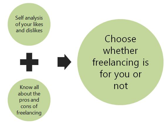 What is Freelancing and how to become a freelancer?