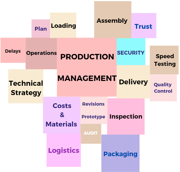Word Cloud: What is Industrial Management? The Basic Aspects of Industrial Engineering and Management Jobs