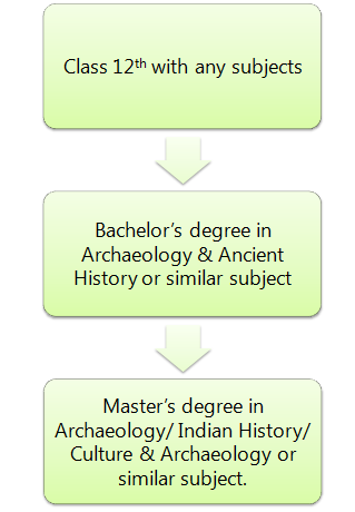 How to become an Archaeologist: Pathway 1