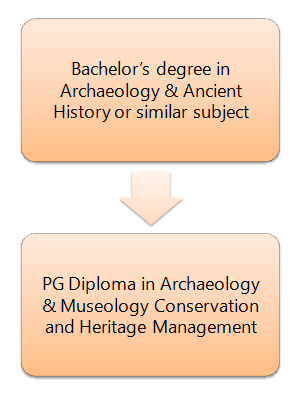 How to become an Archaeologist: Pathway 2