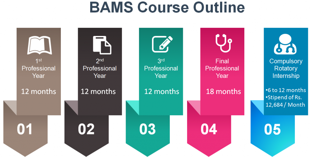 (Figure) BAMS Course Outline with Durations of each session