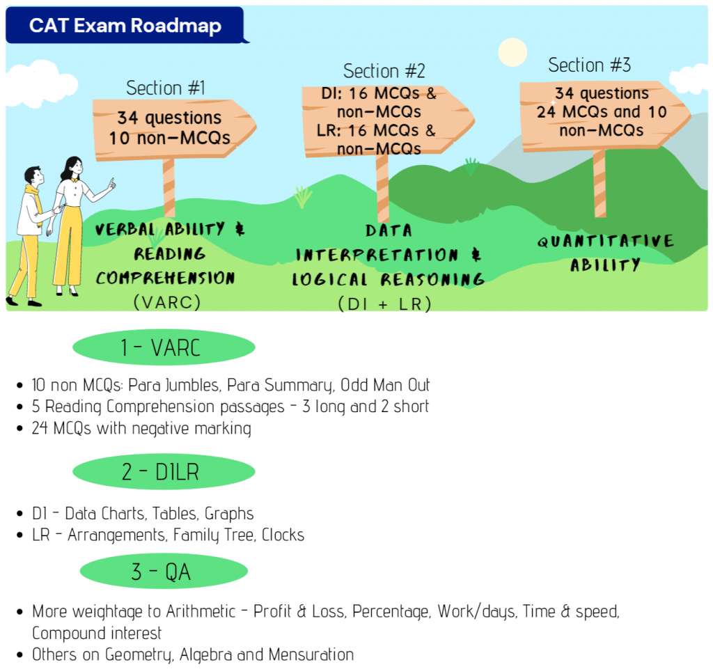 CAT exam Roadmap - With Essential Details