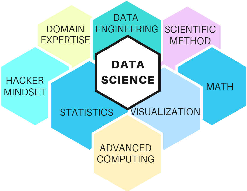 A Word-Cloud: What is Data Science?