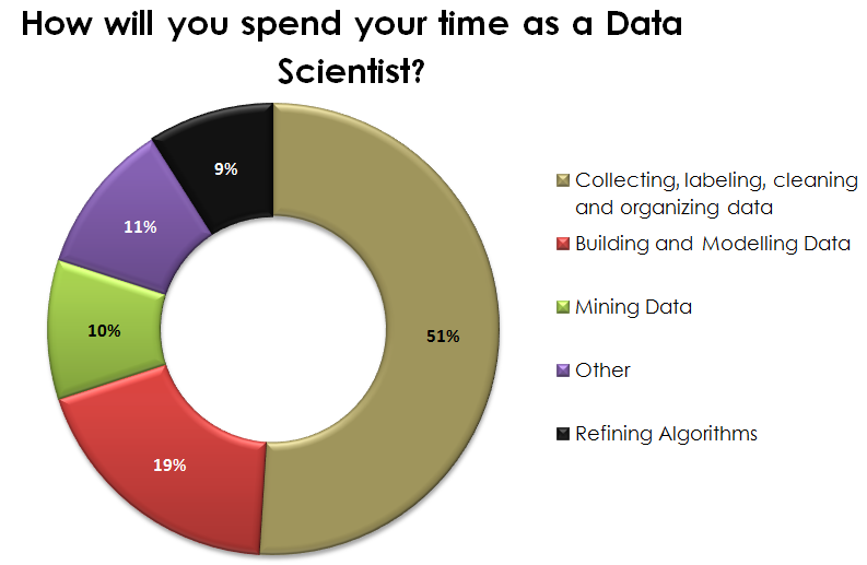 Data Science Jobs (Doughnut chart in Figure): How will you spend your time in a job as a Data Scientist? (Source: CrowdFlower 2016)