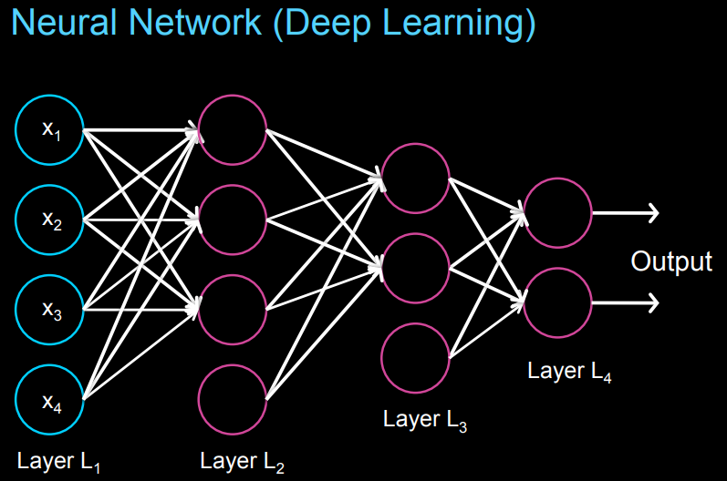 Deep Learning Neural Network (Source: Andrew Ng, Stanford Edu)