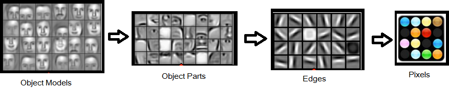 Deep Learning: Face Recognition Steps (Source: Andrew Ng, Stanford Edu)