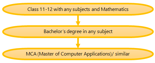 (Figure) How to become a Software Engineer Pathway 11