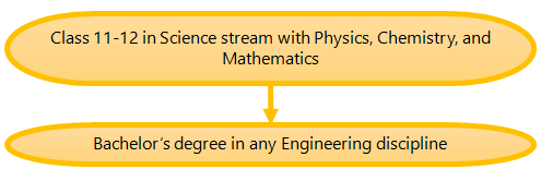 (Figure) How to become a Software Engineer Pathway 2