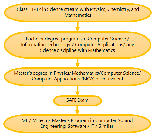 (Figure) How to become a Software Engineer Pathway 8