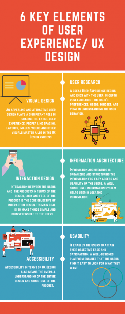 Key Elements of User Experience Design
