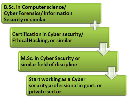 Cyber Security as a Career: A Comprehensive Guide; Top Facts; 50+ Colleges List and more 4