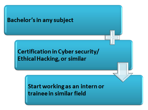 Cyber Security as a Career: A Comprehensive Guide; Top Facts; 50+ Colleges List and more 5