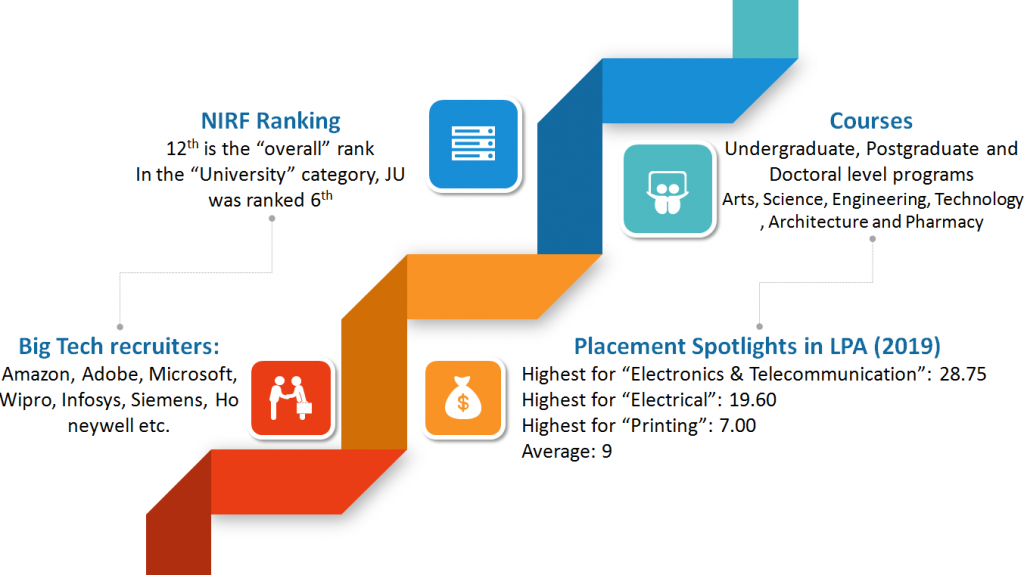 (Figure) Jadavpur University Highlights: NIRF Ranking, Courses, Placements Packages and Big Tech Recruiters
