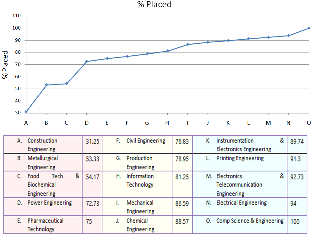 Jadavpur University Placements: % of Engineering Graduates Placed