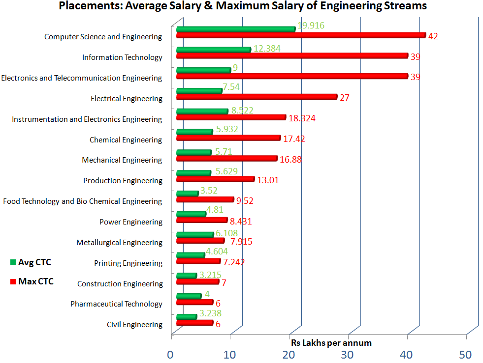 Jadavpur University Placements: Average Salary and Maximum Salaries Offered to Engineering graduates (2018)