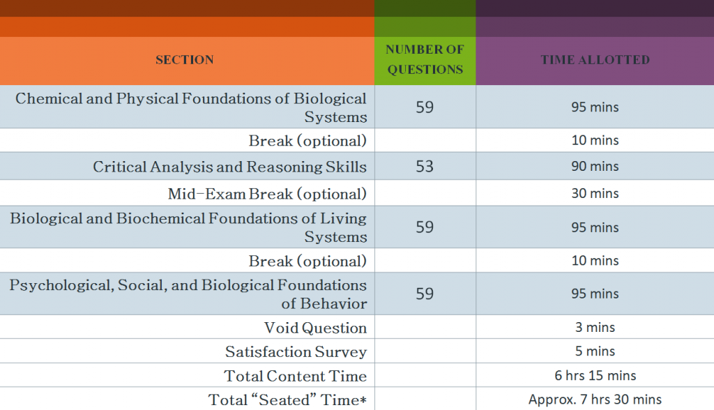 (Figure) MBBS Abroad: MBBS in USA & MBBS in Canada - Current Exam Pattern of MCAT