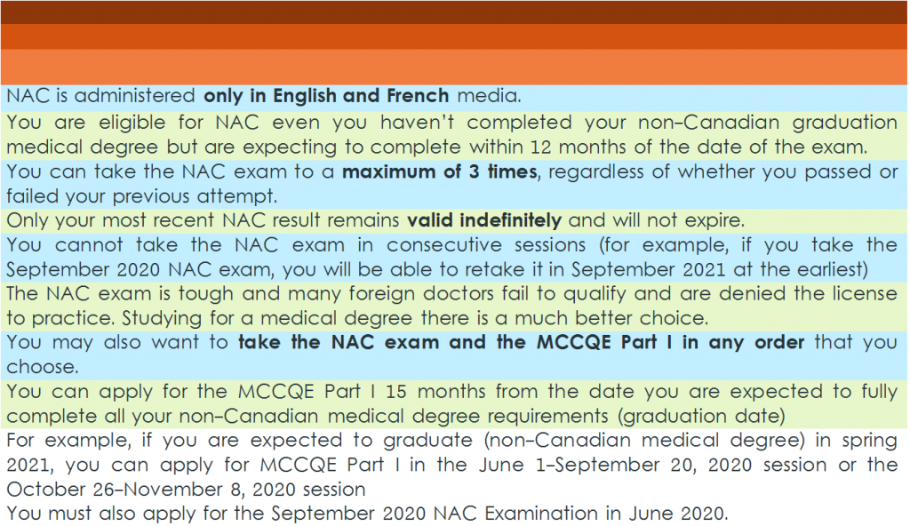 (Table in figure) MBBS in Canada: Highlights of NAC exam