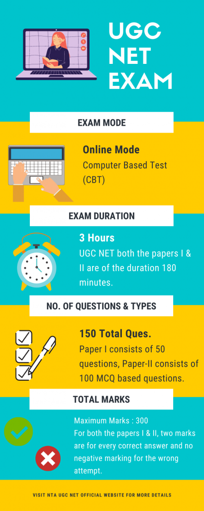 UGC NET Exam