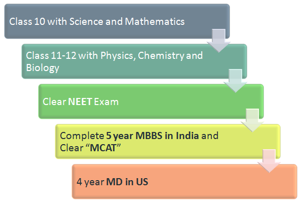 (Figure) MBBS abroad: MBBS in USA Pathway 5