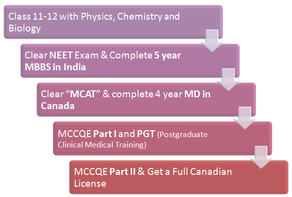 (Figure) MBBS Abroad: MBBS in Canada Pathway 4
