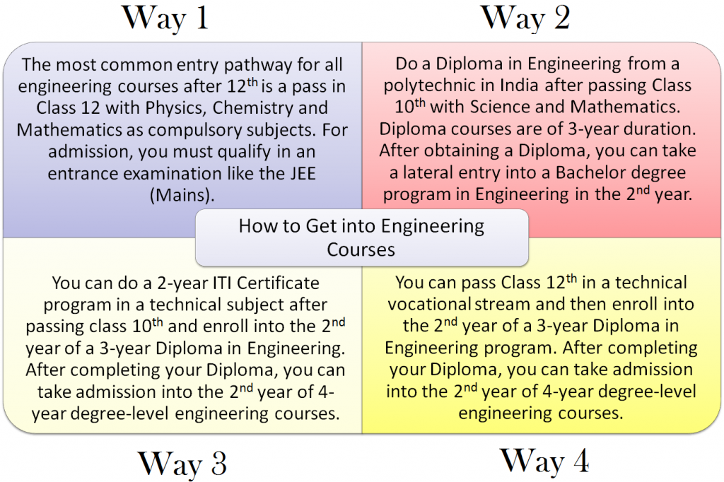 (Figure) Four ways to enroll into engineering courses after 12thin India