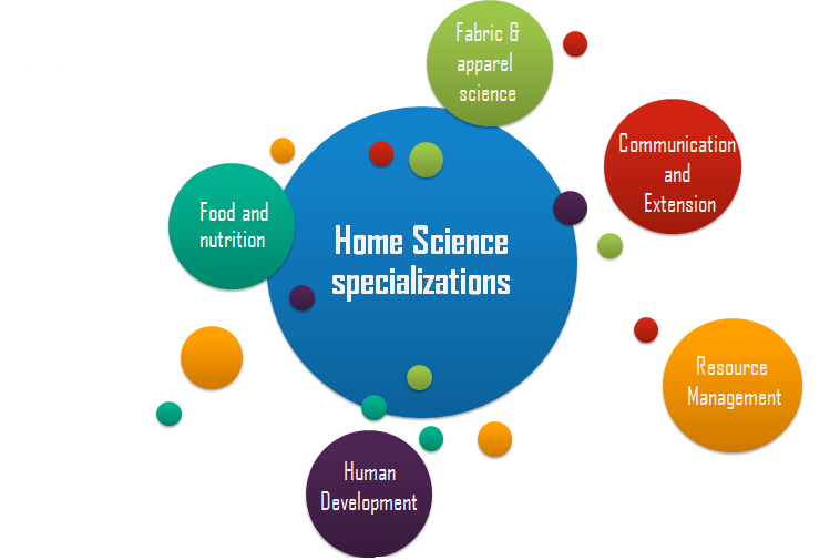 Home Science Specializations
