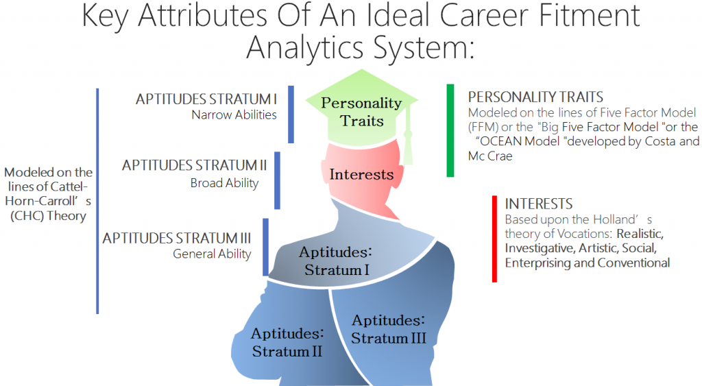 (Clickable Figure) Best Career Guidance Expert in India: Key Attributes of An Ideal Career Fitment Analytics Framework