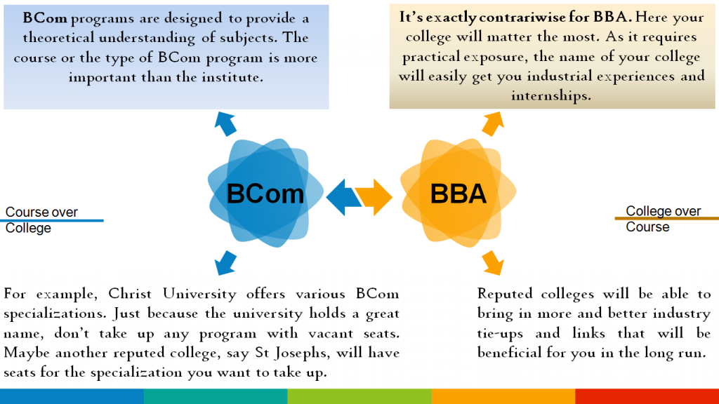 (Clickable Figure) BBA vs BCom: Course or College