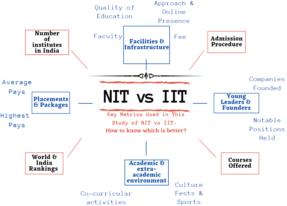 (Figure) Key Metrics Used in This Study of NIT vs IIT: How to Know Which is Better?