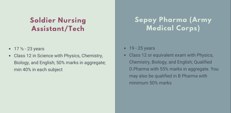 Join Indian Army Figure 14: Pathways for Nursing, Pharma