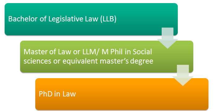 PhD in Law Eligibility